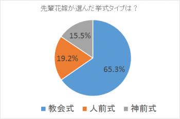 教会式の魅力|札幌コンシェル|データ